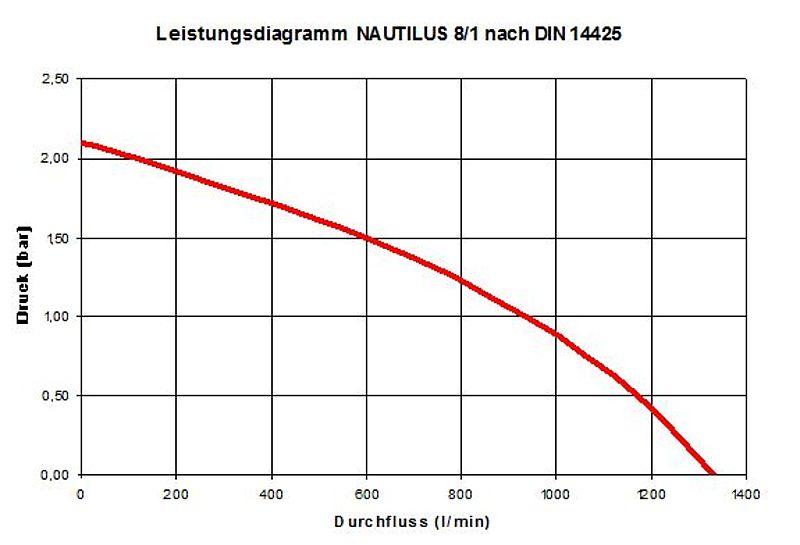 Berühmt Karosserieteile Diagramm Ideen - Die Besten Elektrischen ...